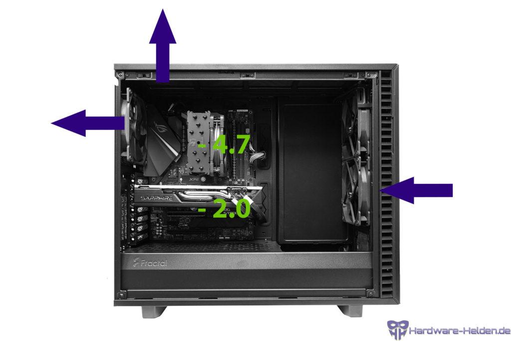PC Gehäuse Unterdruck