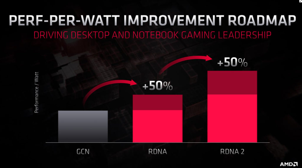 amd rdna2 benchmark