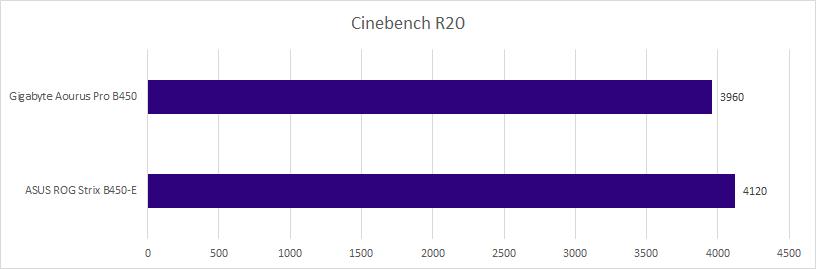 b450 cinebench