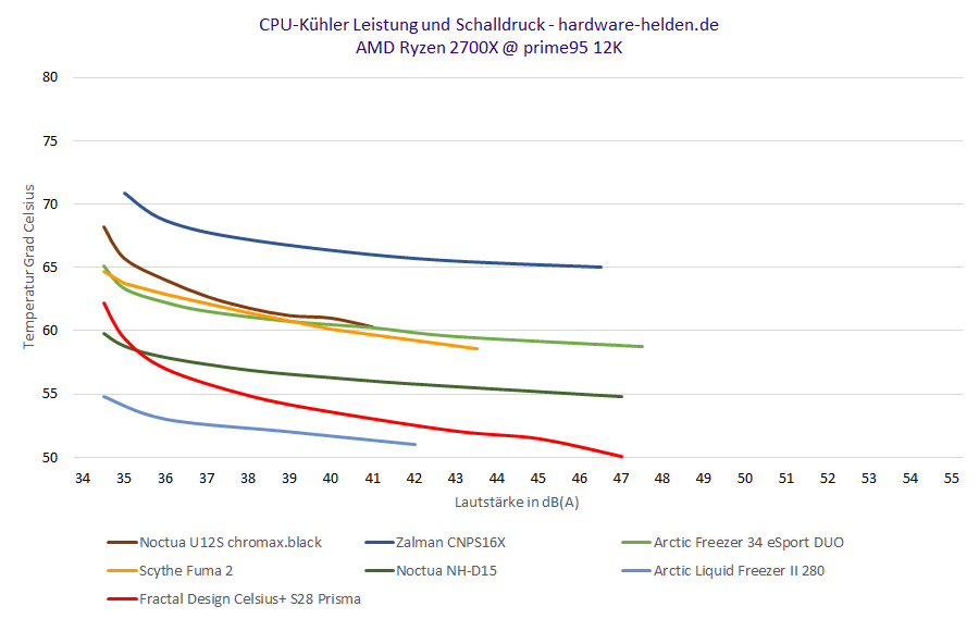 CPU Kühler AIO Vergleich