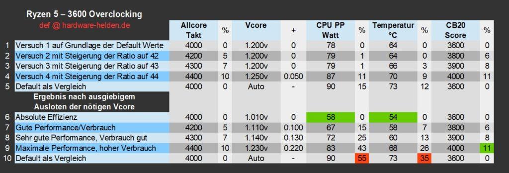 AMD Ryzen 3000 Overclocking ergebnisse