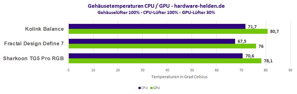 Gehäuse Temperaturen Vergleich