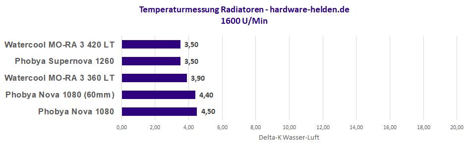 monsterradiator extern benchmark