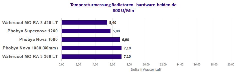 monsterradiator 800 u/min