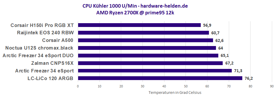 CPU Kühler 1000rpm