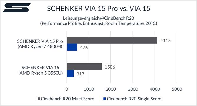 Schenker Benchmark