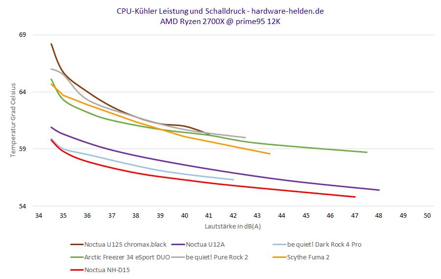 cpu kühler vergleich kaufberatung prozessor