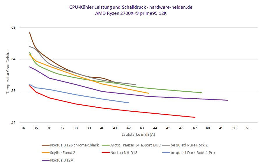 CPU-Kühler Kaufberatung 2020 Vergleich