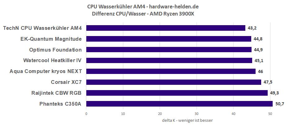Custom CPU-Kühler Benchmark