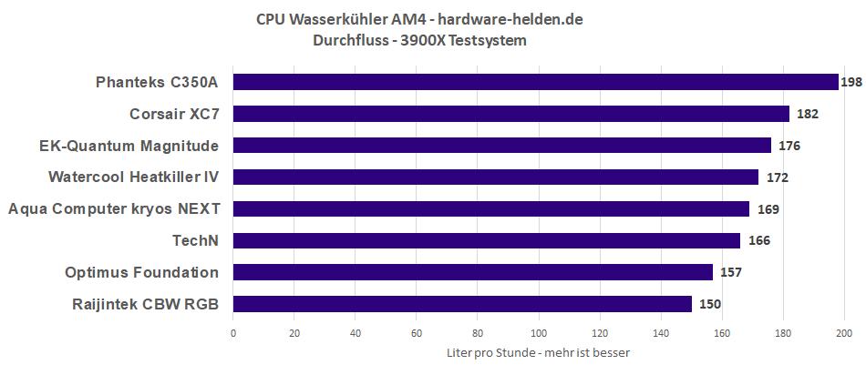 CPU-Kühler durchfluss