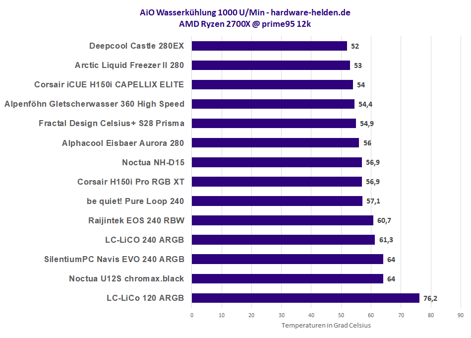 AiO Wasserkühlung Test Vergleich Temperaturen
