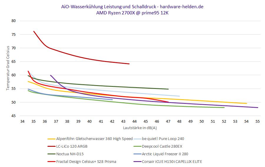 aio-wasserkuehlung test vergleich temperaturen