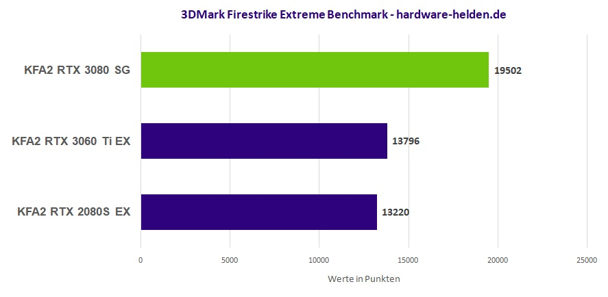 GeForce RTX 3080 Benchmark Firestrike