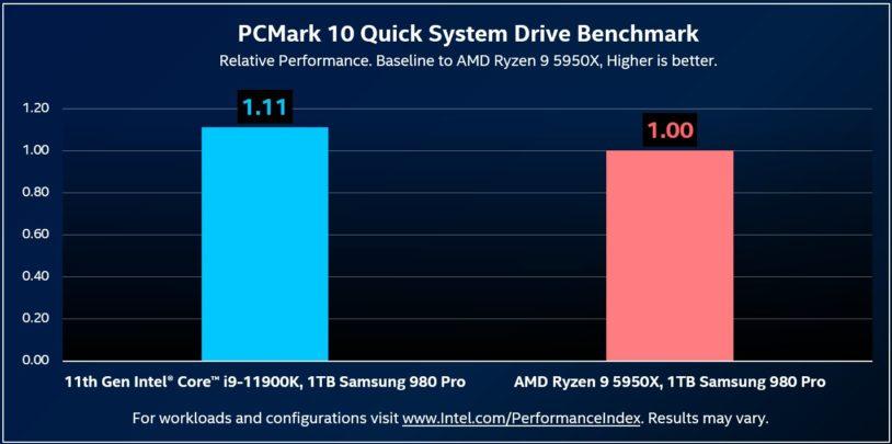Intel vs amd rocket lake pcie 4.0