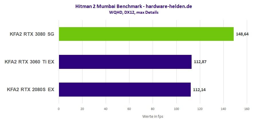 GeForce RTX 3080 Benchmark Hitman