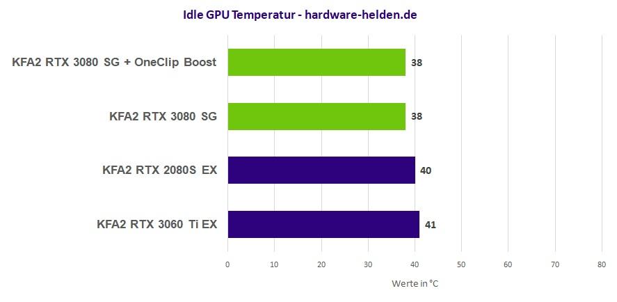 KFA2 GeForce RTX 3080 SG Temperatur Idle