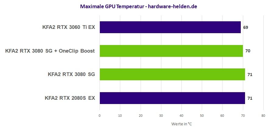 KFA2 GeForce RTX 3080 SG Temperatur Last