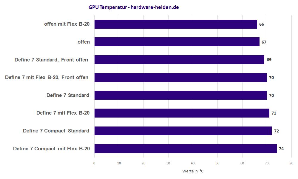 gpu horizontal vs vertikael