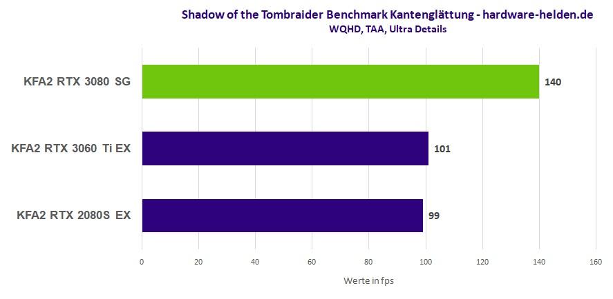 GeForce RTX 3080 Benchmark Tomb Raider