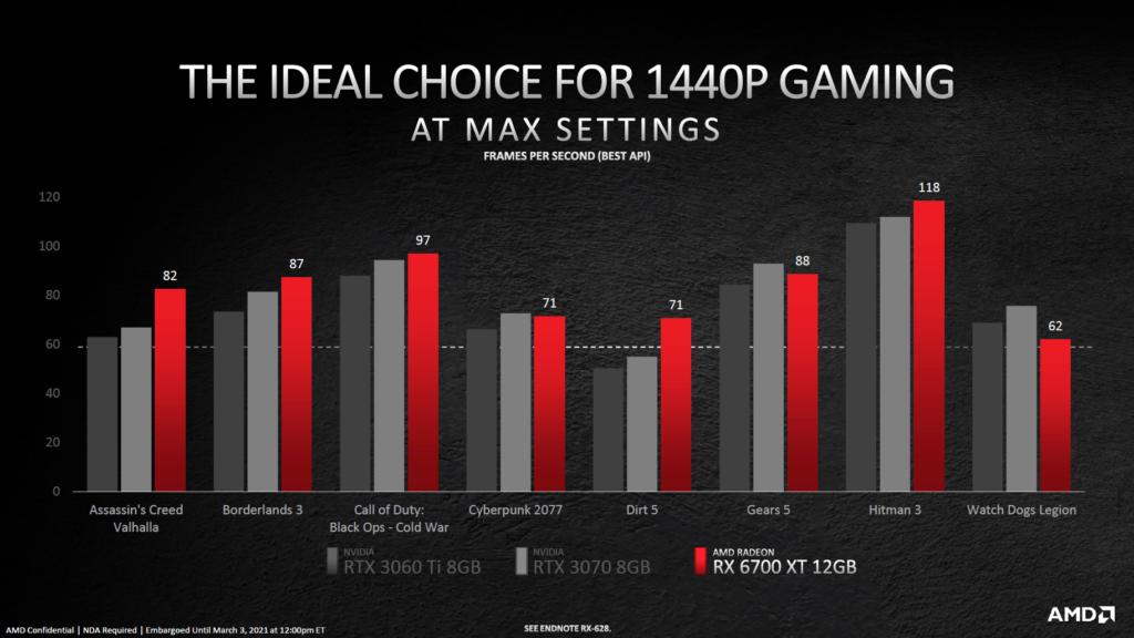 AMD Radeon RX 6700 XT benchmark