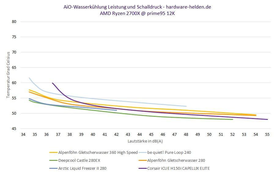 alpenföhn geltscherwasser cpu wasserkühlung benchmark