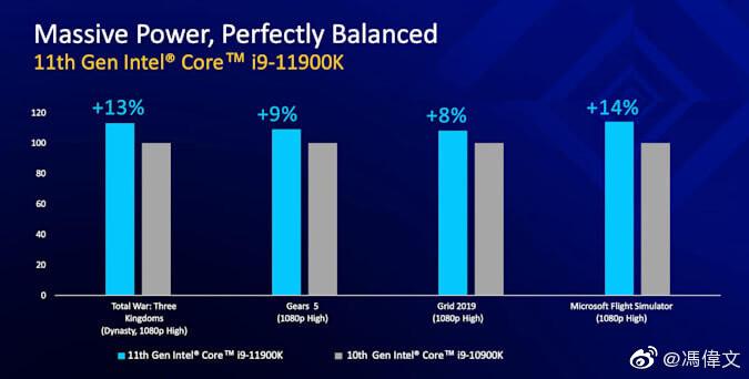 intel 11900k vs intel 10900k