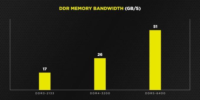 DDR5 RAM Geschwindigkeit vs DDR4
