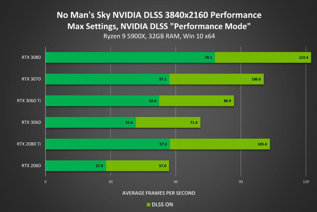 dlss performance nvidia