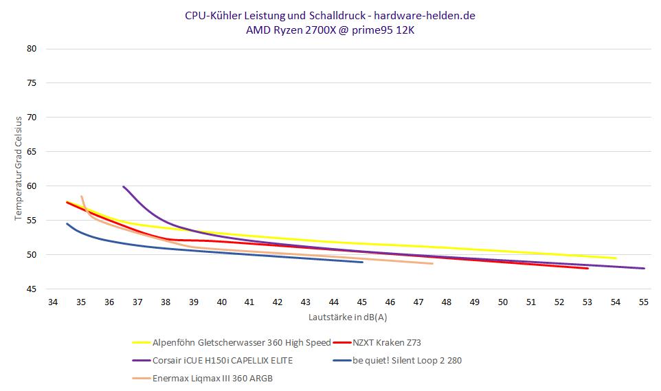 nzxt kraken z73 benchmark