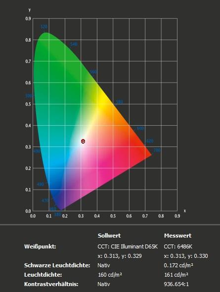 ev3895 profile