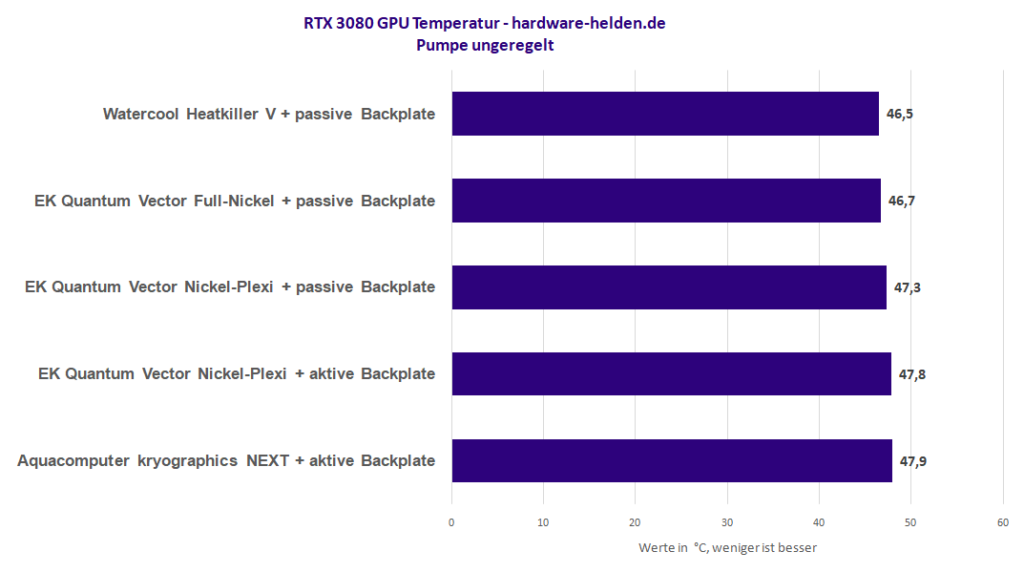 Grafikkarten-Wasserkühler RTX 3080 3090 Vergleich