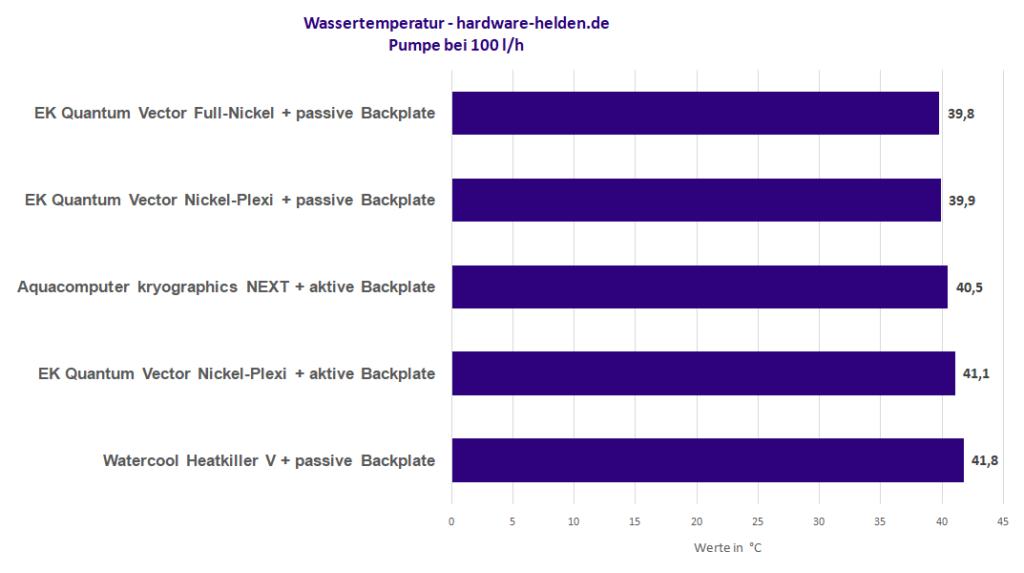 Watercool Heatkiller V, ek quantum vector, Aqua Computer kryographics NEXT RTX 3080 / RTX 3090 Test