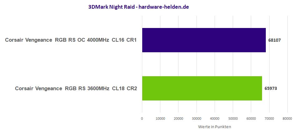 3d Mark RAM benchmark