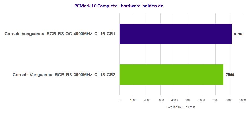 PCMark 10 RAM